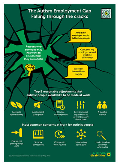 Poster of statistics about autism at work